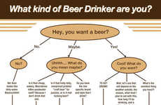 Classifying Beer Drinker Charts