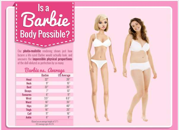 Unrealistic Body Charts