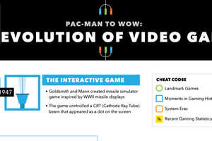 This Infographic Charts the Milestones of Video Game History