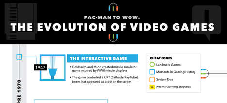 Video Game Evolution Infographics - This Infographic Charts the Milestones of Video Game History