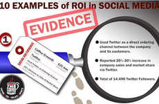 This Infographic Explores the Best Brand ROI Through Social Media