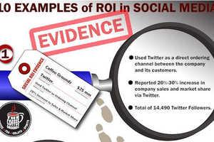 This Infographic Explores the Best Brand ROI Through Social Media
