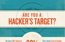 Cautionary Identity Theft Charts - This Infographic Has Great Advice on How to Avoid Getting Hacked