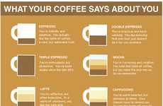 Caffeine Personality Charts  - The Doghouse Diaries Blog Created an Infographic About Coffee Users