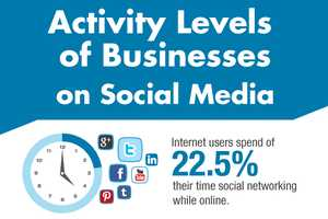 Discover How Active a Business on Social Meda Should Be