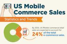 Smartphone Sales Statistics