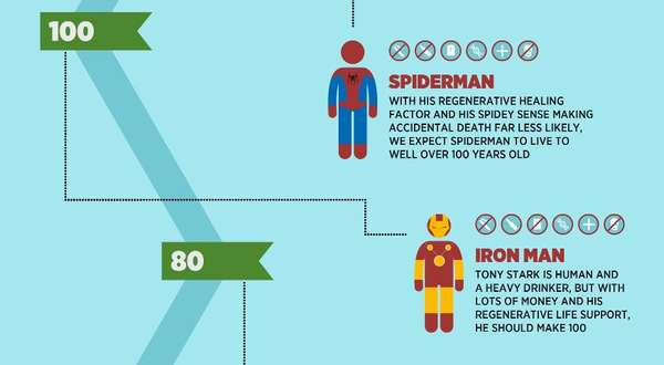 superhero life expectancy