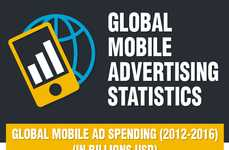 Smartphone Ad Spending Statistics - This Infographic Explores Global Mobile Advertising Rates