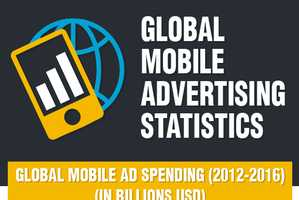 This Infographic Explores Global Mobile Advertising Rates