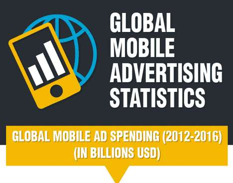 Global Mobile Advertising