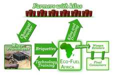 Green Coal Options - Eco-Fuel Africa Works on Creating Sustainable Energy Technologies