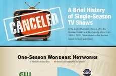 Canceled TV Show Charts - This Infographic Showcases TV Programs Canceled After Only One Season