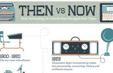Educational Tech Evolution Charts