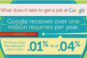 The 'What it Takes to Get a Job at Google' Infographic Lays it Out
