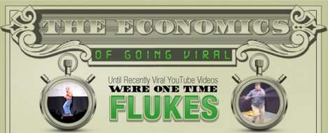 economics of going viral