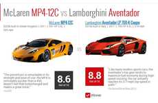Advanced Supercar-Rating Sites - TwinRev is an Informative Car-Rating Site that is Easy to Browse