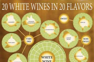 Sean Seidell's Colorful Chart Classifies 20 Tasty White Wines