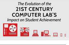 Evolving Computer Lab Infographics - This Timeline Infographic Shows How Tech in Schools Evolved
