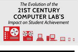 This Timeline Infographic Shows How Tech in Schools Evolved