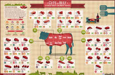 36 Food-Related Infographics