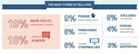 Bullying is a Problem