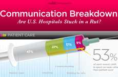 Healthcare Failure Infographics