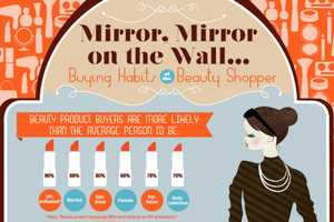 This Videology Graphic Reveals the Buying Habits of Beauty Shop