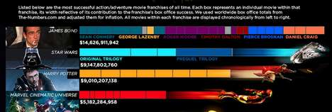 Movie Franchises