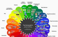 Social Media Landscape Infographics