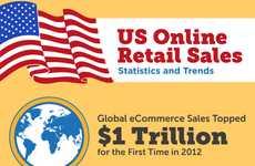 Internet Sales Statistics