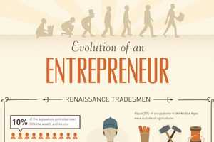 This Entrepreneur Graphic Shows Innovators Throughout History