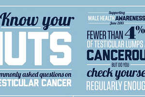 The 'Know Your Nuts' Infographic is a FAQ for Testicular Cancer