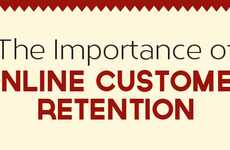 Consumer Appreciation Charts - Increase Online Revenue Through Online Customer Retention Plans