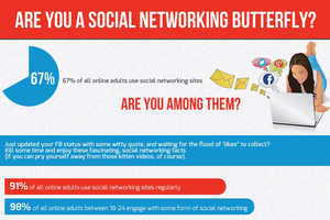 The Infographic from 'ChatRandom' Looks at Social Networking