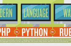 Coding Comparison Charts - This Modern Language Infographic Compares PHP with Python and Ruby