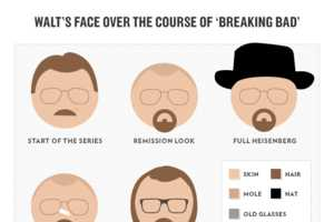 Vulture's Series of Charts Highlights the Best Breaking Bad Moments