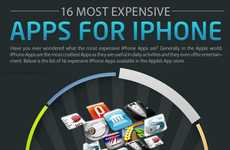 Exorbitant Smartphone Apps - Check Out the Top 16 Most Expensive Apps for iPhone Users