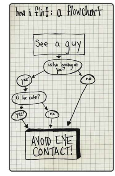 Self-Deprecating Flirt Flowcharts - The 'How I Flirt' Flowchart Pokes Fun at Social Anxieties