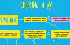 This Simple Chart Explains How to Choose the Best Twitter Hashtag