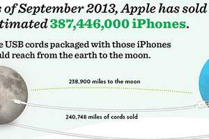 The NextWorth iPhone Infographic Shows the iPhone's Meteoric Rise