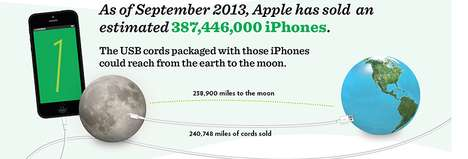 nextworth iphone infographic