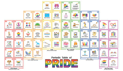 Scientific LGBT Pride Posters - 60 Important LGBT 'Elements' in a Rainbow-Shaped Periodic Table