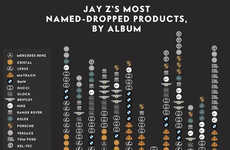 Raptastic Product Name Drops - This Infographic Shows Jay Z Shout Outs to Luxury Brands