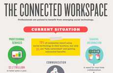 Connected Workplace Infographics - This Visual Shows Benefit of Using Social Technology in Business