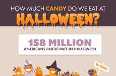 Confection-Consuming Holiday Charts - This Infographic Explains Halloween Candy Consumption