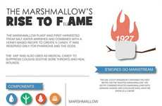 Shocking Sugary Cube Infographics - This Marshmallow Candy Graphic Shares Some Surprising Stats