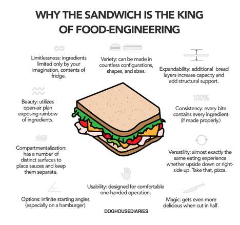 Sandwich-Praising Infographics - This Image Shows Why the Sandwich is the King of Food-Engineering