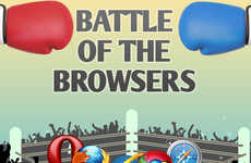 Battling Web Browser Charts