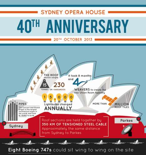 Celebratory Landmark Graphics - This Graphic Shares Facts on the Sydney Opera House 40th Anniversary