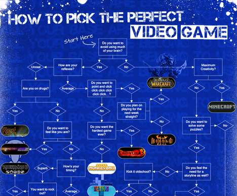 Perfect Game Selection Quizzes - This